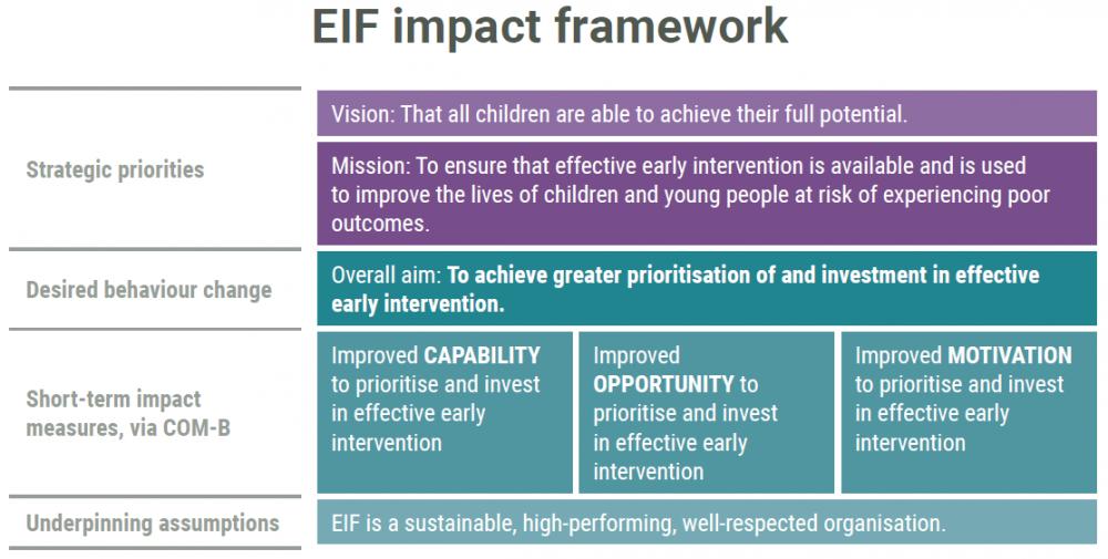EIF impact framework