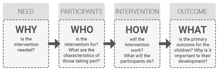 The core elements of a theory of change: why, who, how and what